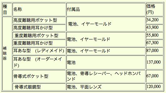 補装具の機種と交付金額 (障害者自立支援法基づく)