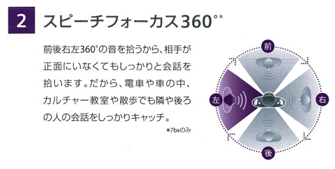 シーメンス補聴器の指向性マイク