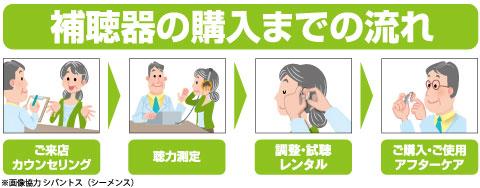 補聴器購入の流れ
