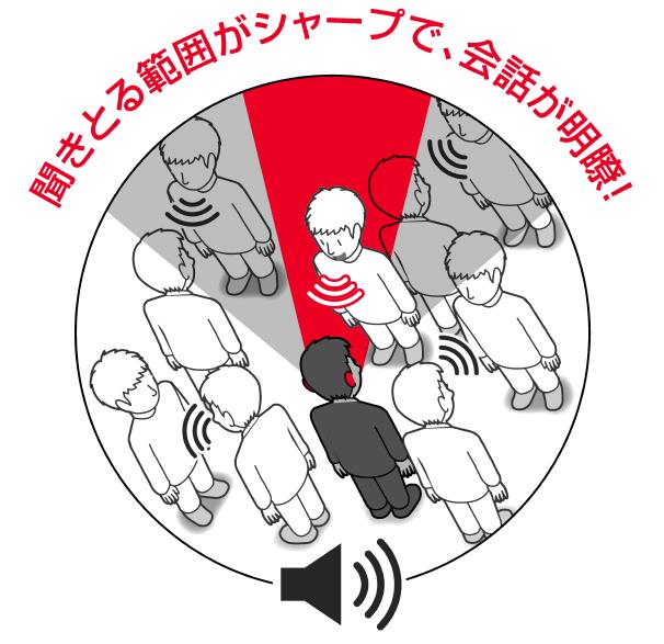 プライマックス補聴器