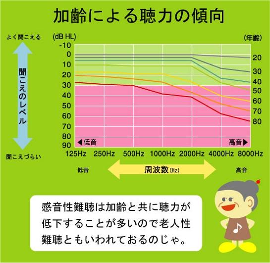 加齢による張力の傾向