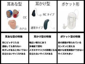補聴器 種類 a1