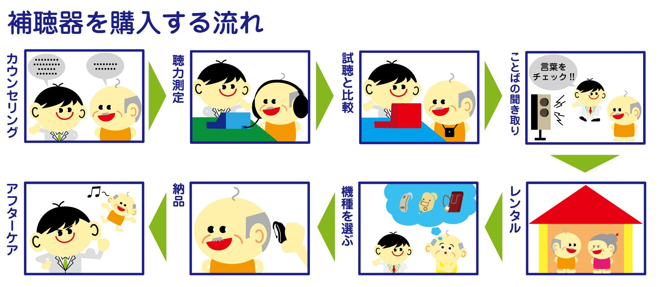 補聴器 購入 手順
