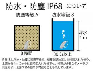 防水 補聴器