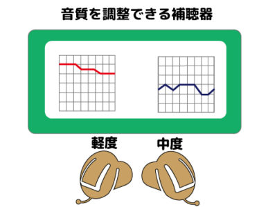 補聴器 調整 a1