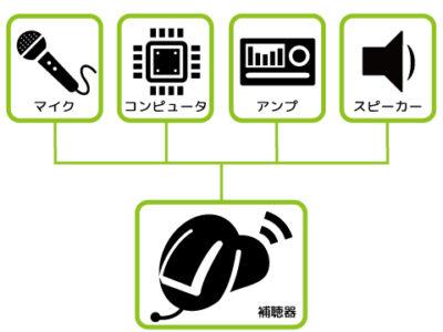 補聴器 a1
