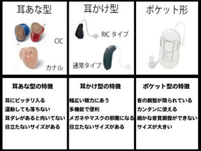 安い補聴器 特徴