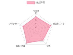 オーティコン オープン s3 2