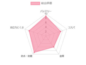シグニア ピュア チャージアンドゴー 3nx 2